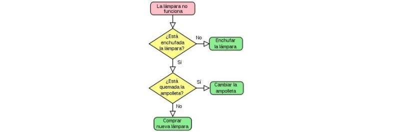Ejemplos de diagrama de flujo ejemplo de un diagrama de flujo que muestra el resultado en pantalla del rea de un tringulo ccuart Images